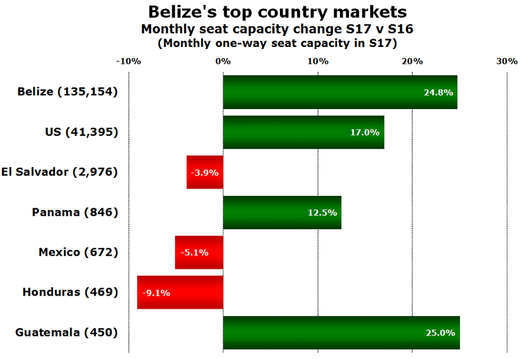 Belize's top Country Markets Analysis